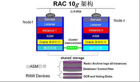 oracle rac 高可用集群解决方案